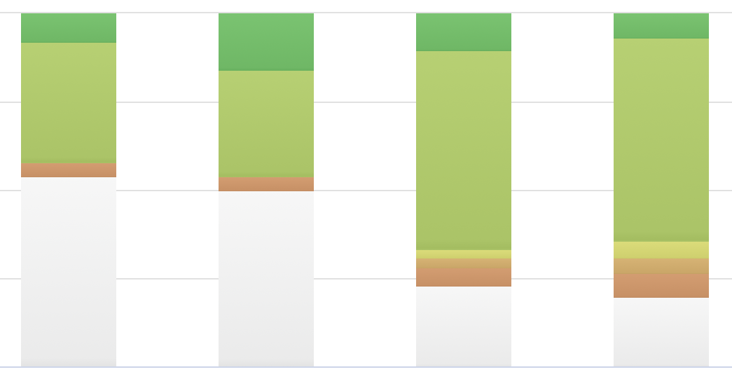 WordPress SEO growth over 2 months